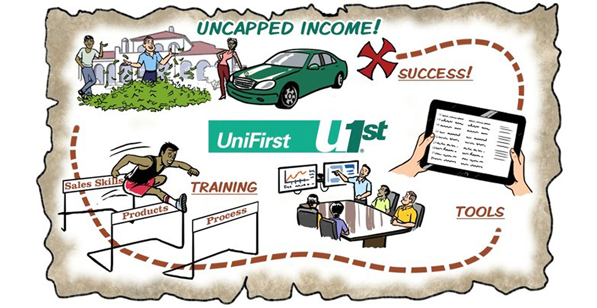 Video Sales Careers At Unifirst